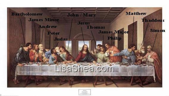 Names of Apostles in The Last Supper - Leonardo da Vinci